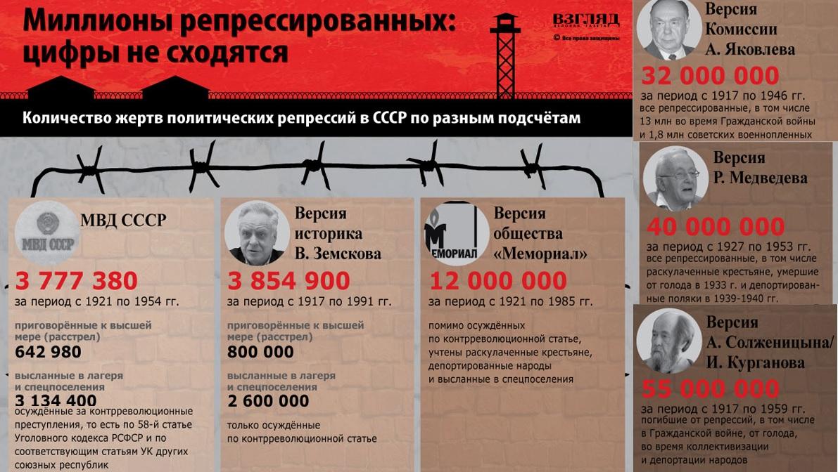 О масштабах политических репрессий в СССР