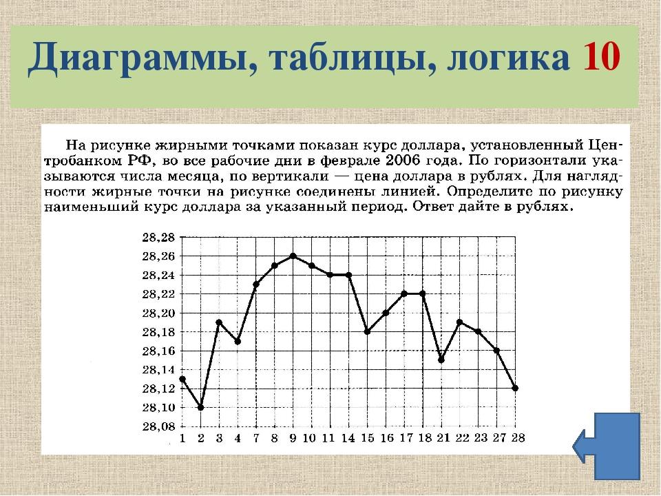 На рисунками жирными точками показан курс доллара