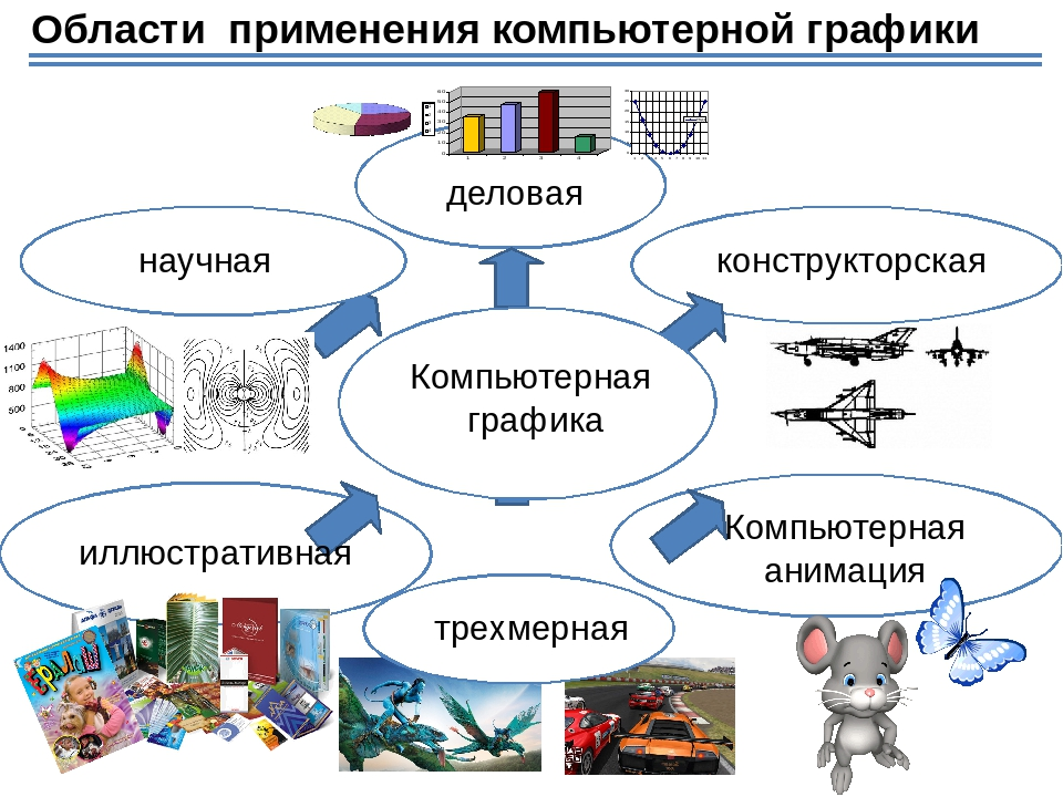 Доклад компьютерная графика по информатике 4421