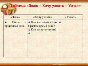 Таблица «Знаю – Хочу узнать – Узнал» «Знаю»«Хочу узнать»«Узнал» Степь – пр