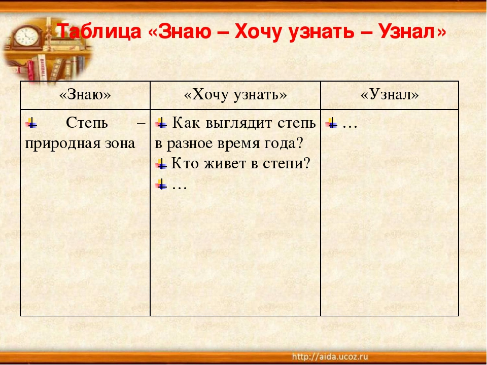 Таблица «Знаю – Хочу узнать – Узнал» «Знаю»«Хочу узнать»«Узнал» Степь – пр...