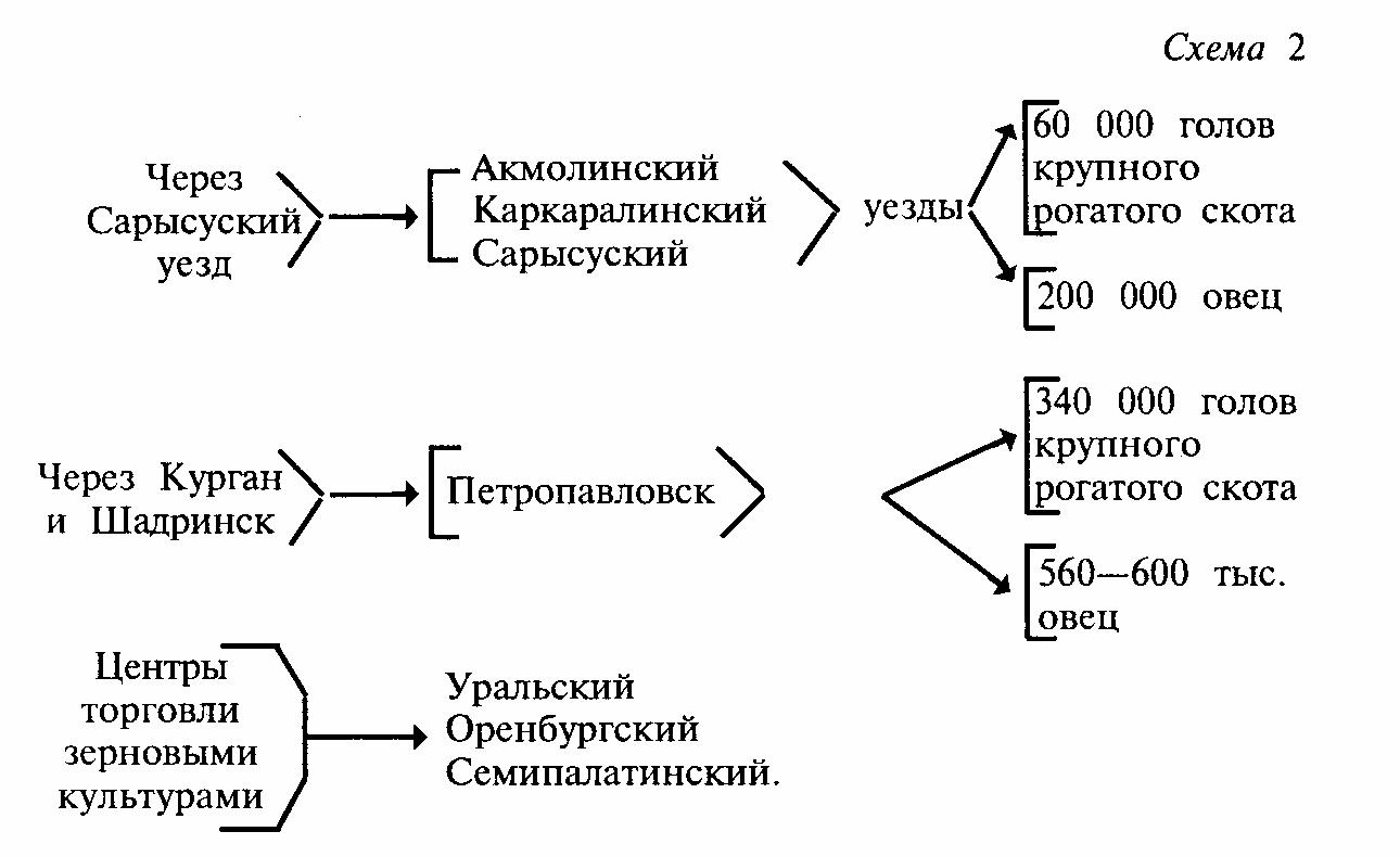 Поурочный план по истории казахстана 9 класс