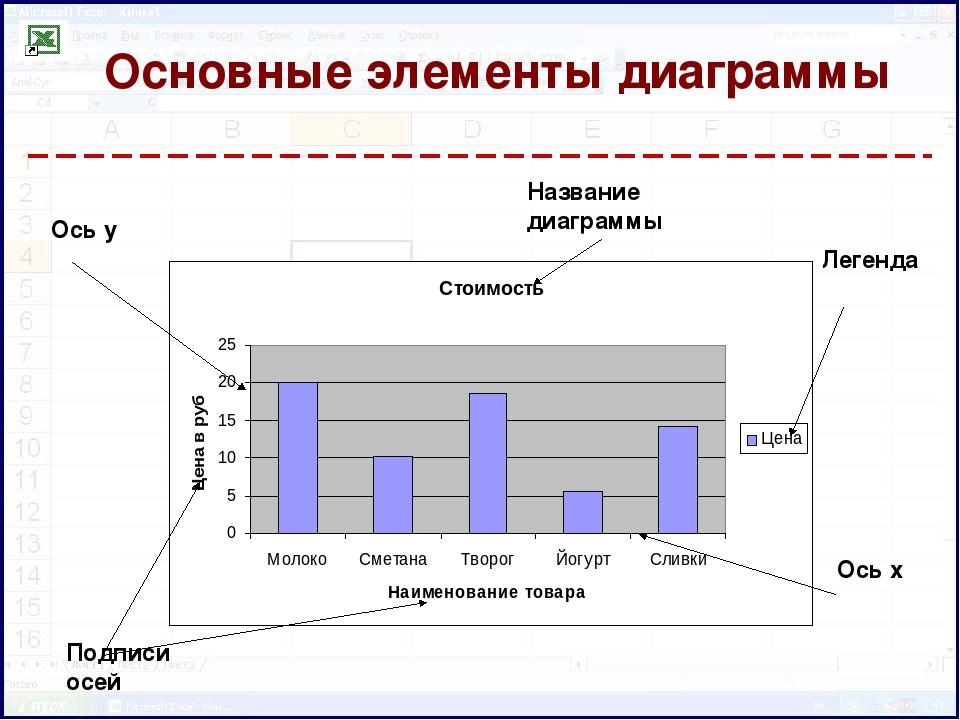Легенда диаграммы как сделать