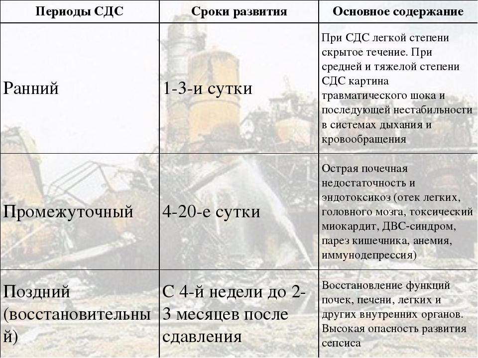 ПериодыСДССроки развитияОсновное содержание Ранний1-3-и суткиПри СДС лег...