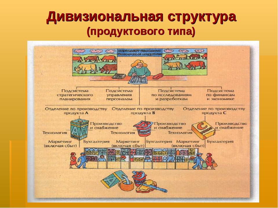 Дивизиональная структура (продуктового типа)