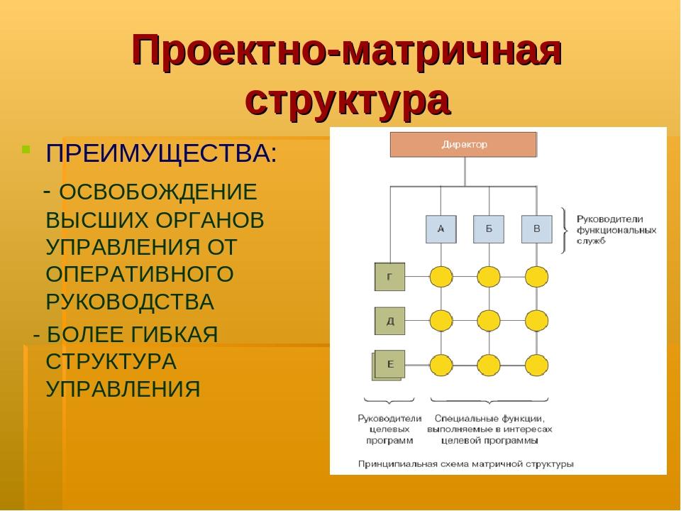 Проектно-матричная структура ПРЕИМУЩЕСТВА: - ОСВОБОЖДЕНИЕ ВЫСШИХ ОРГАНОВ УПРА...