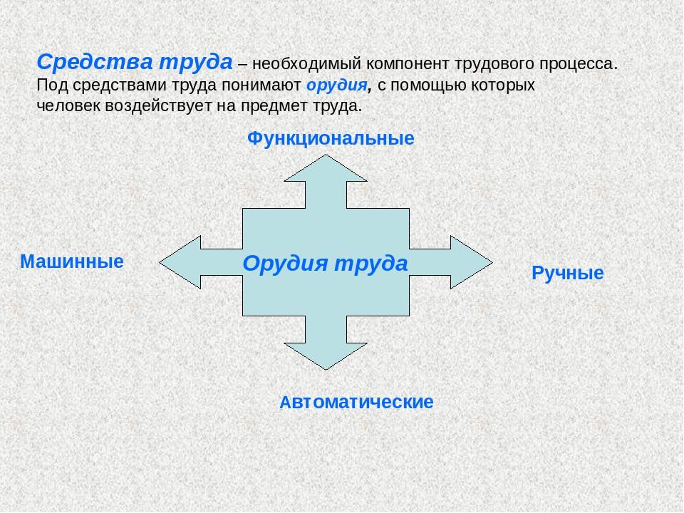 Средства труда – необходимый компонент трудового процесса. Под средствами тру...