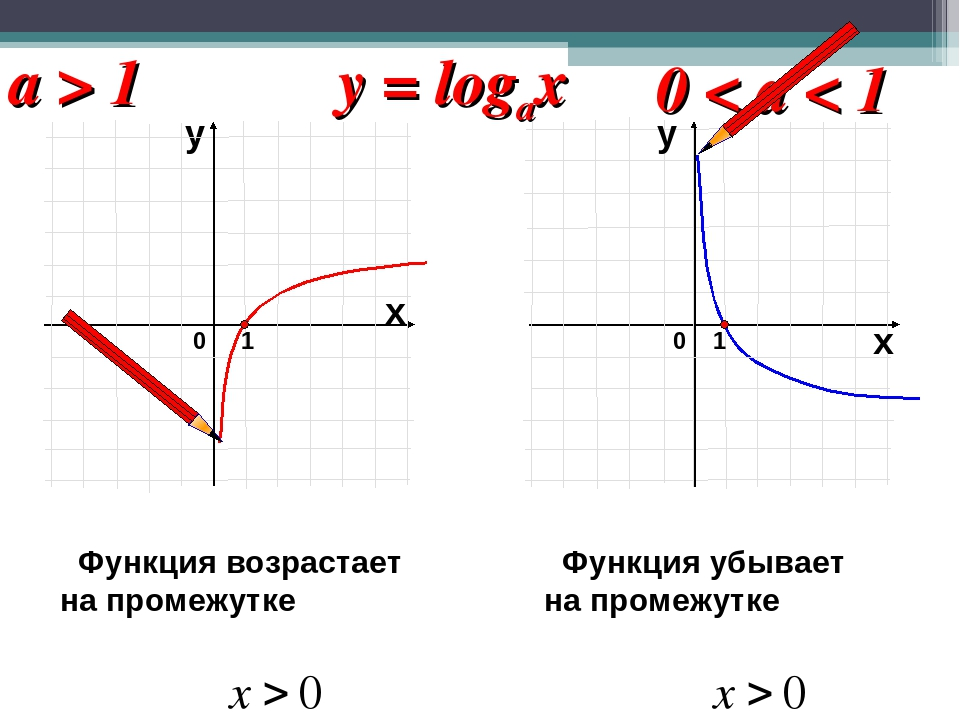у 0 1 х 0 1 х у a > 1 0 < a < 1 y = logax