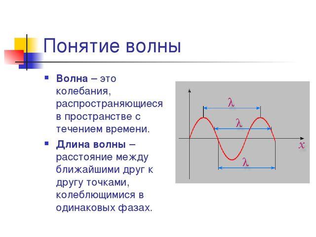 План конспект урока по теме электромагнитные волны