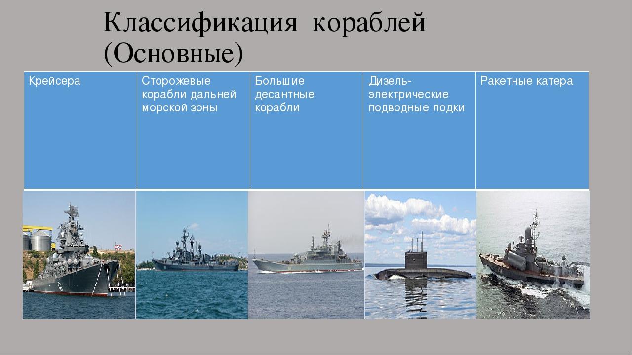 великолепный классификация боевых кораблей с картинками выбирать
