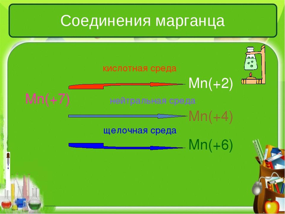 Соединения марганца  кислотная среда Mn(+2) Mn(+7) нейтрал...