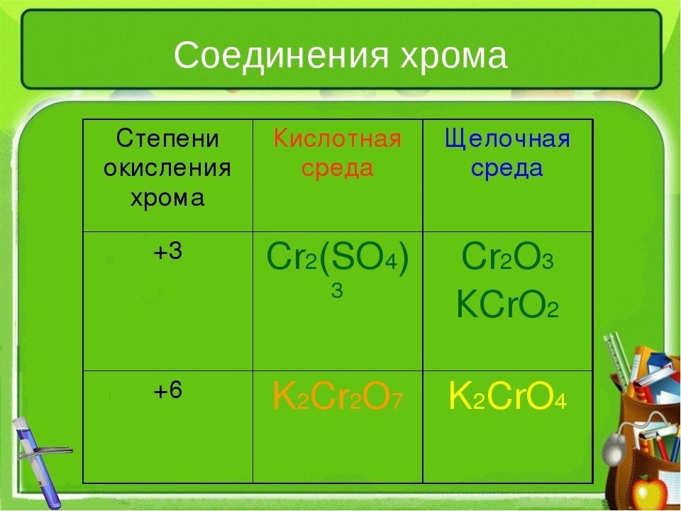 Соединения хрома Степени окисления хромаКислотная средаЩелочная среда +3Cr...