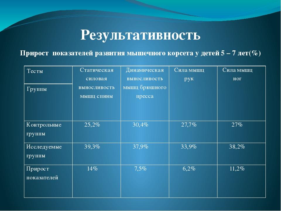 Результативность Прирост показателей развития мышечного корсета у детей 5 –...