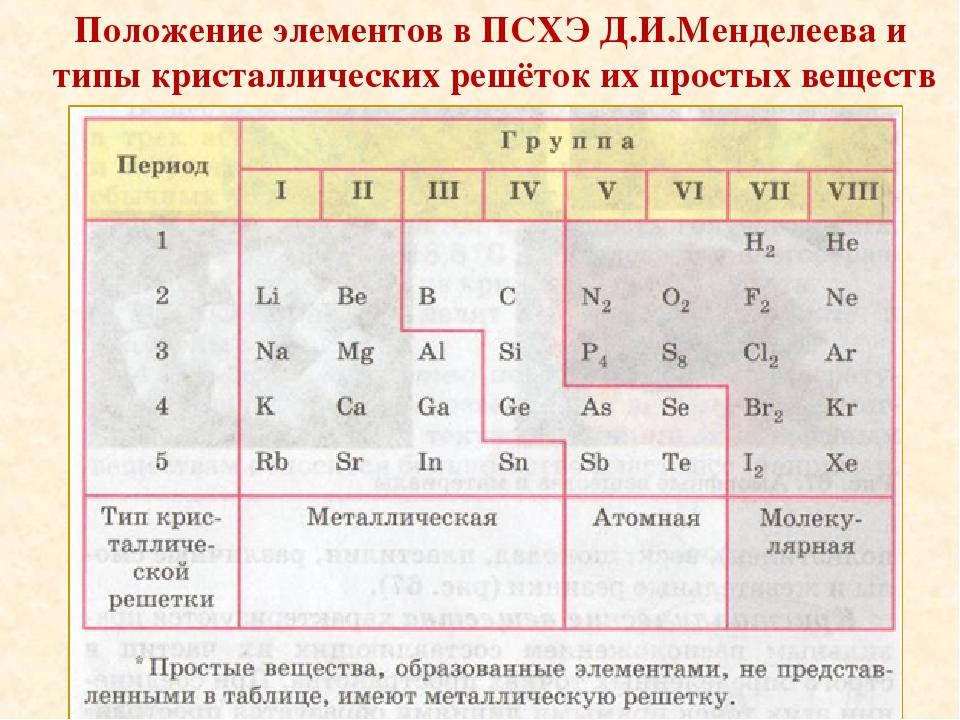 Положение элементов в ПСХЭ Д.И.Менделеева и типы кристаллических решёток их п...
