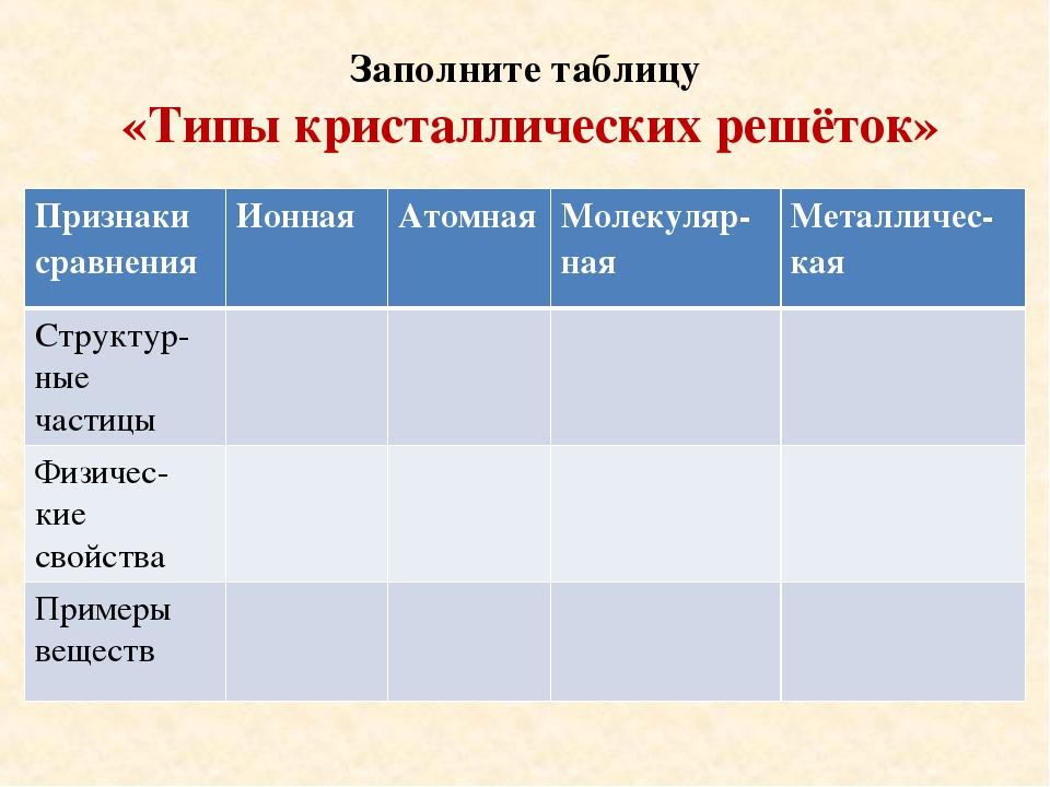 Заполните таблицу «Типы кристаллических решёток» Признаки сравненияИонная А...