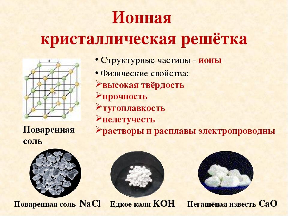 Ионная кристаллическая решётка Структурные частицы - ионы Физические свойства...