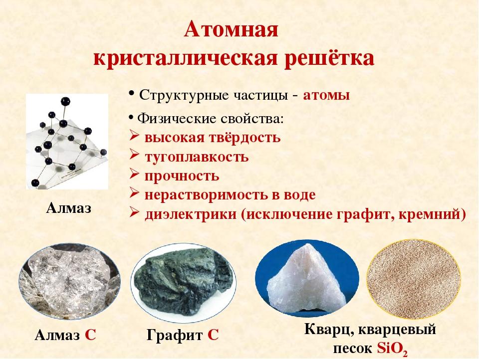 Атомная кристаллическая решётка Структурные частицы - атомы Физические свойст...