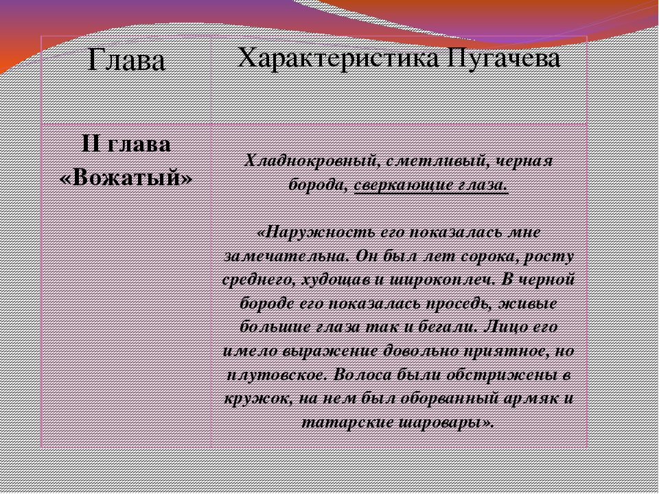 Глава Характеристика Пугачева IIглава «Вожатый» Хладнокровный, сметливый, чер...