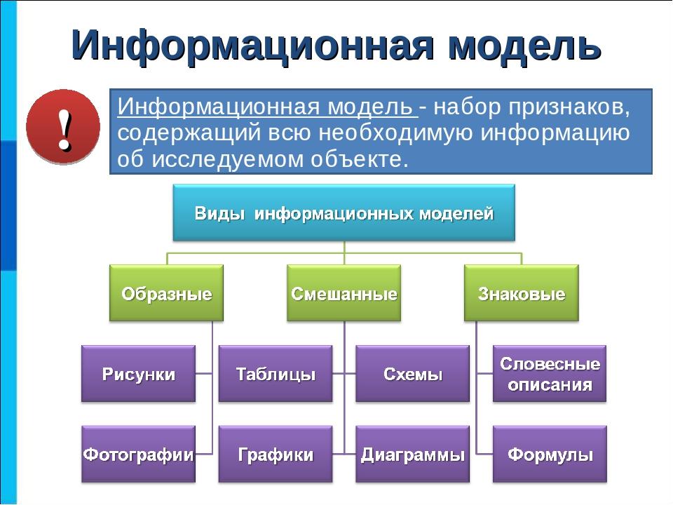 Самостоятельная работа по информатике 6 класс знаковые информационные модели работа моделью для съемок