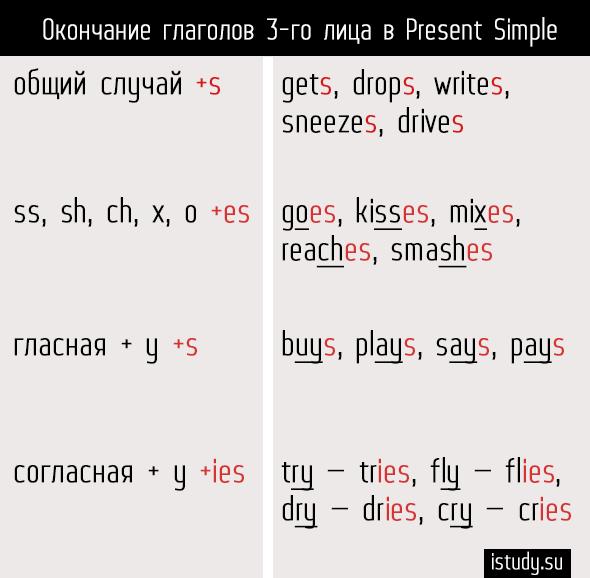 Когда добавляется окончание -s у глаголов в английском языке?