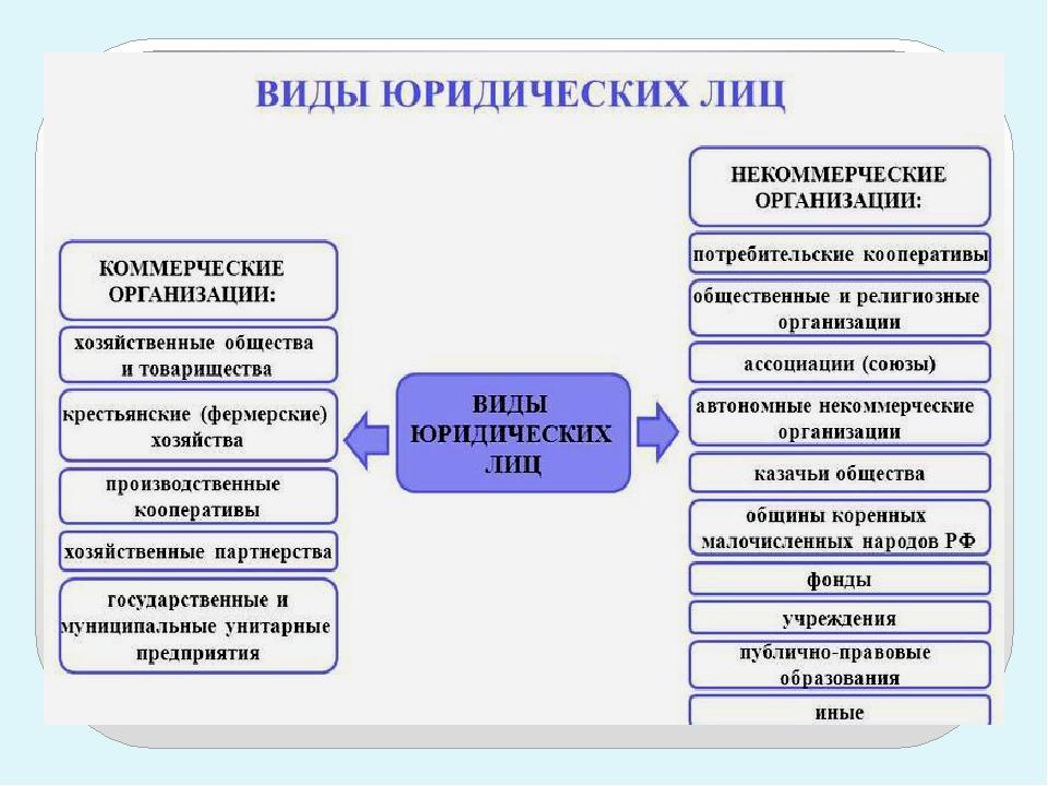 некоммерческие юридические организации