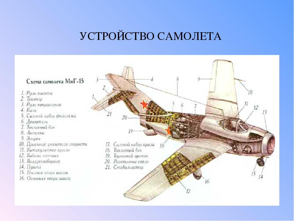 обувь хорошо строение самолета с картинками сантиметр