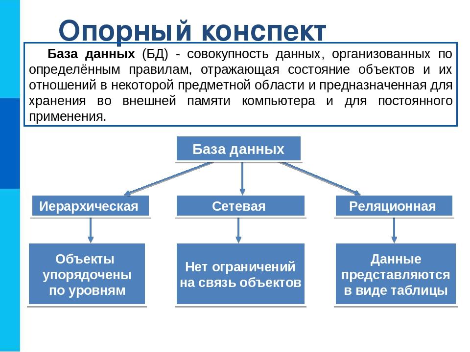 Опорный конспект База данных (БД) - совокупность данных, организованных по оп...