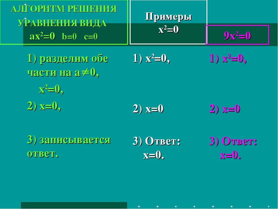 Примеры x2=0 1) разделим обе части на а0, х2=0, 2) х=0, 3) записывается отве...
