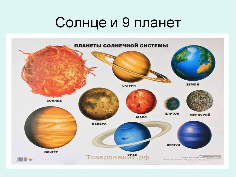 Картинка солнечная система с названиями планет для детей