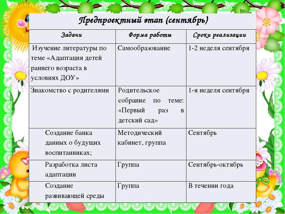 Предпроектныйэтап (сентябрь) Задачи Форма работы Сроки реализации Изучение ли...
