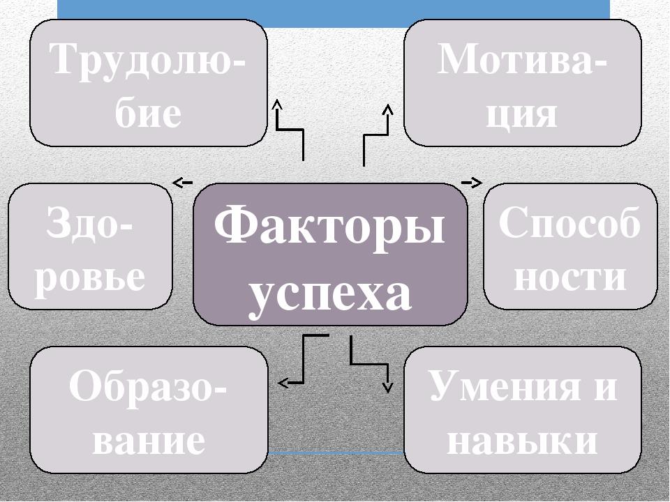 Факторы успеха Трудолю-бие Мотива-ция Умения и навыки Образо-вание Здо-ровье...