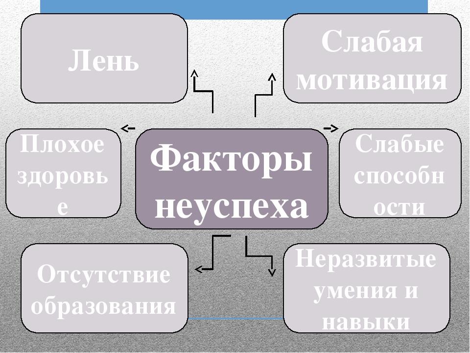 Факторы неуспеха Лень Слабая мотивация Неразвитые умения и навыки Отсутствие...