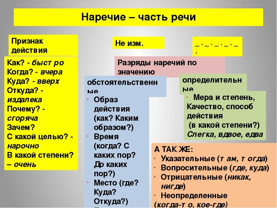 Русский язык опорные конспекты тема наречие
