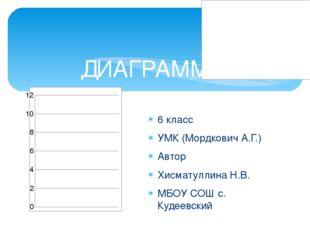 6 класс УМК (Мордкович А.Г.) Автор Хисматуллина Н.В. МБОУ СОШ с. Кудеевский Д