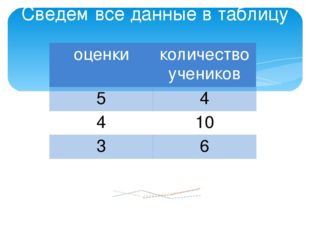Сведем все данные в таблицу переведем в проценты: 5- 20% 4- 50% 3- 30% оценки
