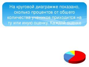 На круговой диаграмме показано, сколько процентов от общего количества ученик