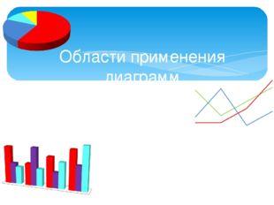 Области применения диаграмм *политика *бизнес * биология *математика *география