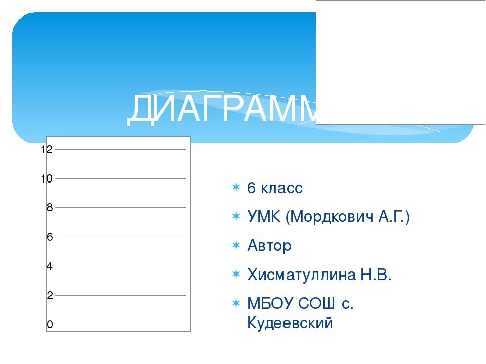 6 класс УМК (Мордкович А.Г.) Автор Хисматуллина Н.В. МБОУ СОШ с. Кудеевский Д...
