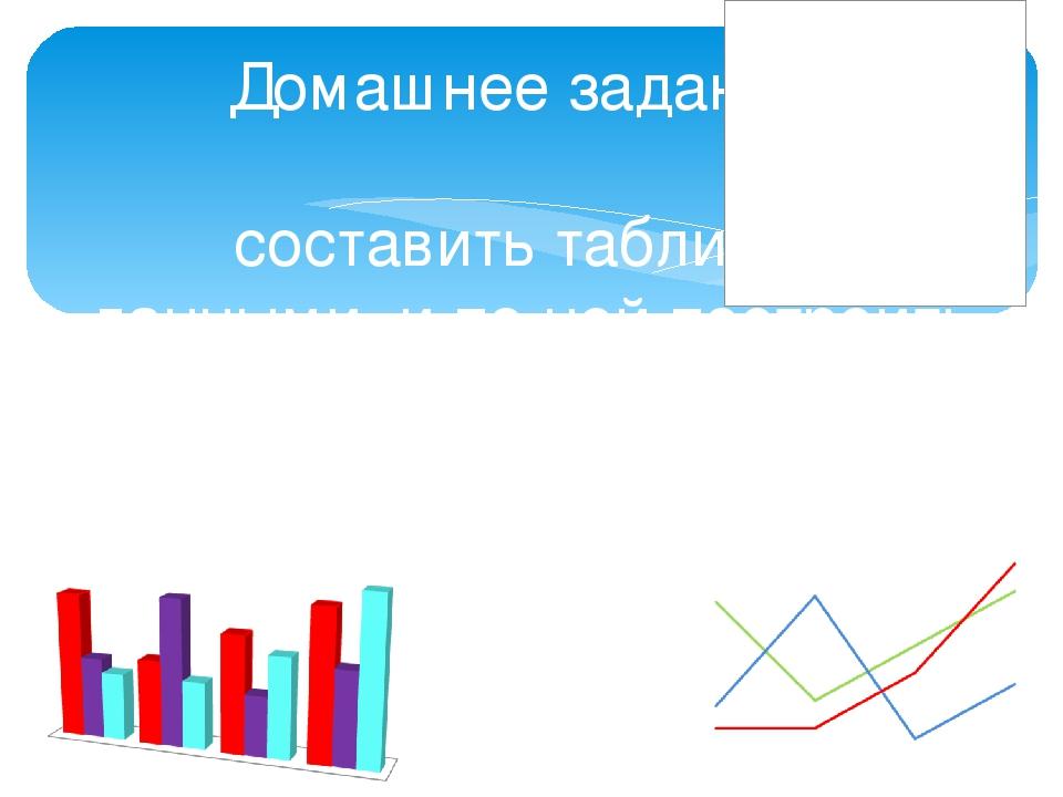 Домашнее задание: составить таблицу с данными, и по ней построить диаграмму