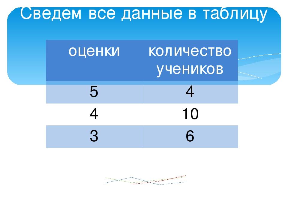 Сведем все данные в таблицу переведем в проценты: 5- 20% 4- 50% 3- 30% оценки...