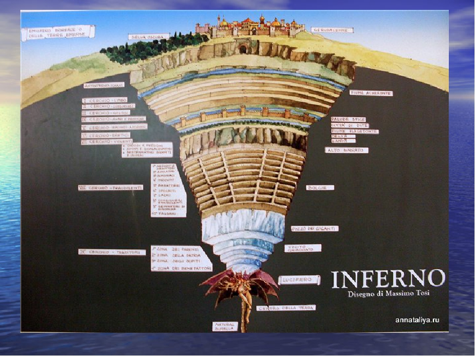 a look at the symbolic structure and content in the play inferno by dante alighieri Symbolism: the form that dante alighieri uses to write his poem inferno in is called 'terza rima,' which is a rhyming scheme characterized by its alternating rhymes, eg aba, bcb, cdc, and ded the reason that i mention this is because this is the first reference to any sort of literary device that dante used: his use of numerology, a form.