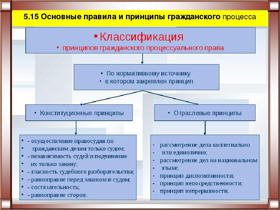 Сторон гражданском шпаргалка права общие в процессе