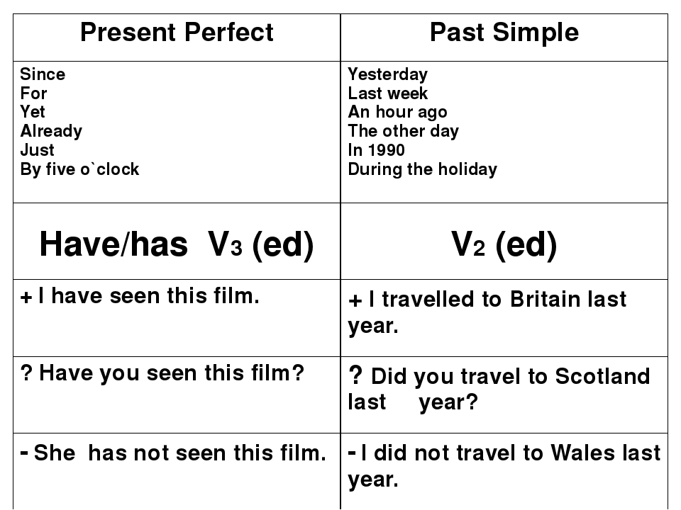 Present Perfect Simple | Svet angleščine