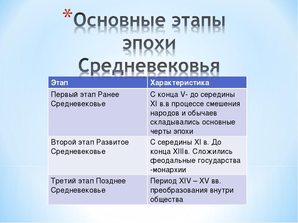Этап Характеристика Первый этап Ранее Средневековье С конца V- до середины...