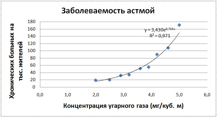 Работа 3 1 получение регрессионных моделей в microsoft работа модели в чате
