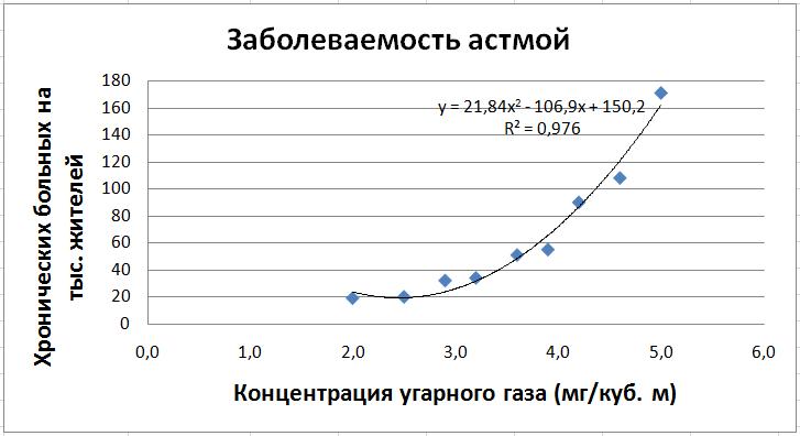 Практическая работа информационное моделирование 11 класс получение регрессионных моделей пустовар