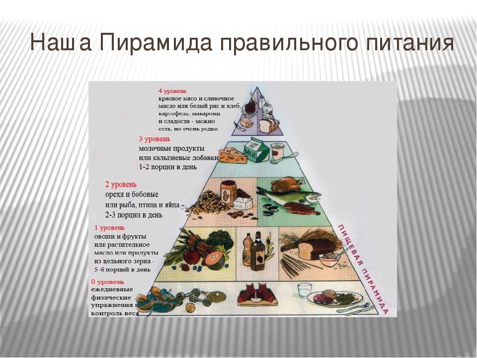 Правильное питание от диетолога Светланы Фус: меню