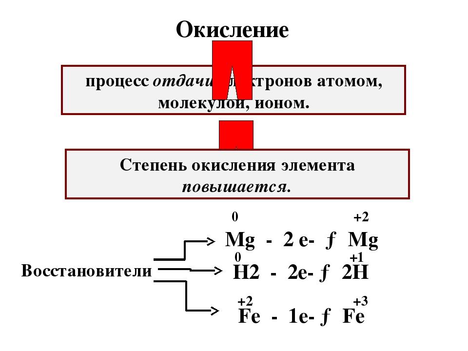 процесс отдачи электронов атомом, молекулой, ионом. Степень окисления элемент...