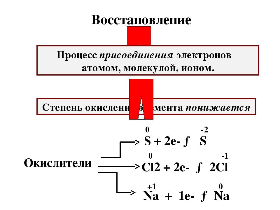 Процесс присоединения электронов атомом, молекулой, ионом. Степень окисления...