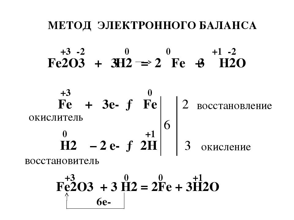 МЕТОД ЭЛЕКТРОННОГО БАЛАНСА Fe2O3 + H2 Fe + H2O -2 +3 0 0 -2 +1 Fe + 3e- → Fe...